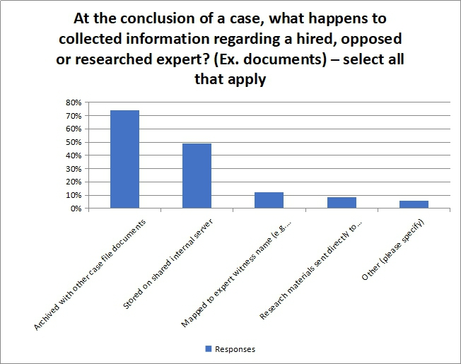 At the conslusion of a case what happens to collected information regarding a hired opposed or researched expert?