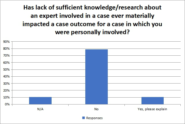 Has lack of sufficient knowledge research about an expert involved in a case ever materially impacted a case outcome for a case in which you were personally involved?