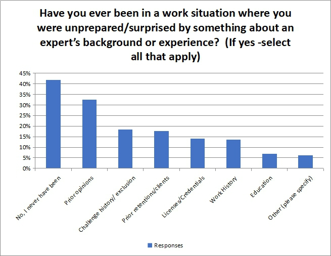 Have you ever been in a work situation where you were unprepared/surprised by something about an expert background or experience?