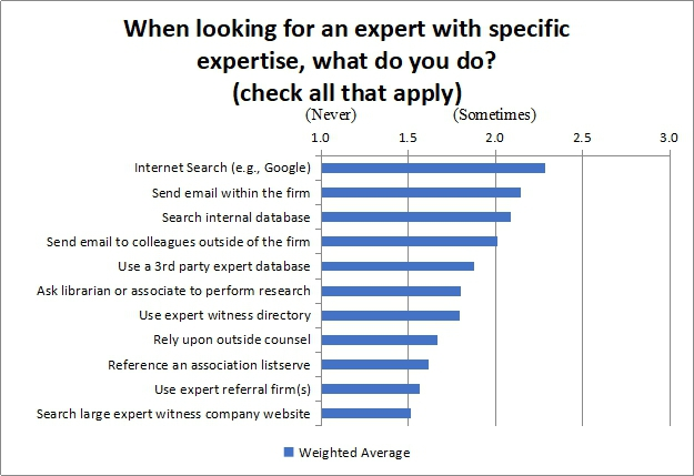 When looking for an expert with specific expertise what do you do?