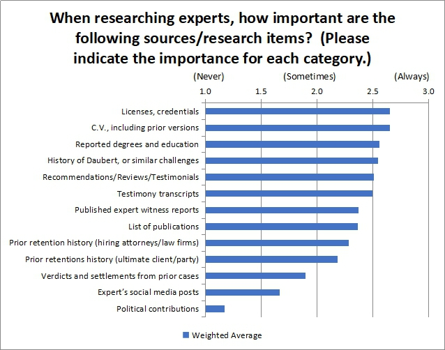 When researching experts how important are the following sources/research items?